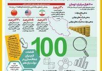 شفافسازی تصویر و مطالبات و بدهیهای دولتی +اینفوگرافیک